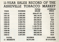 """""""11-Year Sales Record of the Asheville Tobacco Market"""""""